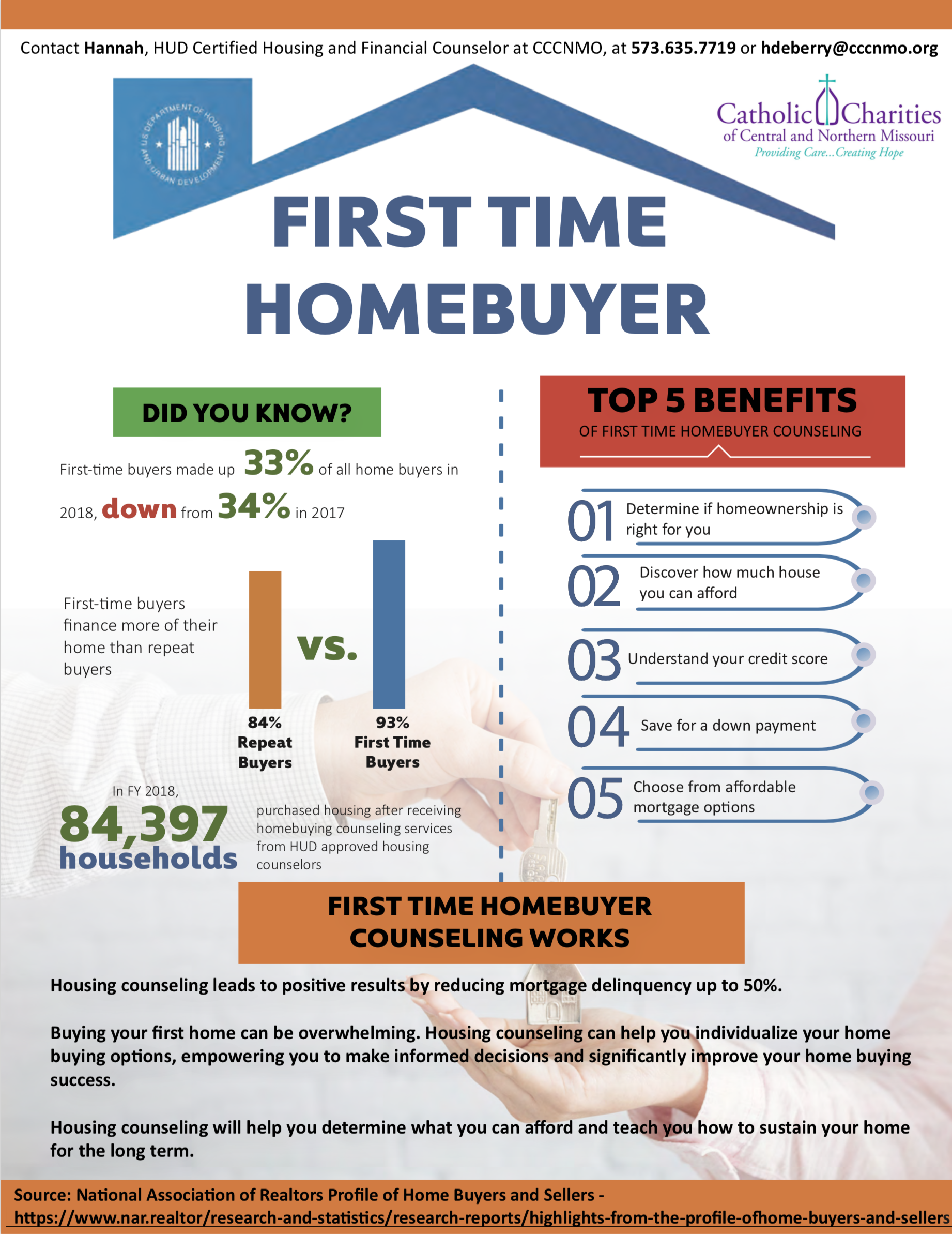 First Time Homebuyer Fact Sheet